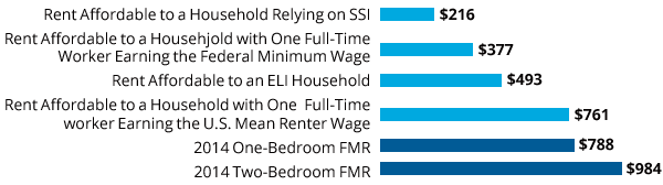 The Gap Between Affordability and Reality for Renters